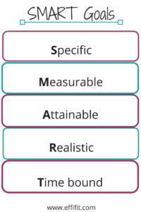 EffiFit Smart Goals